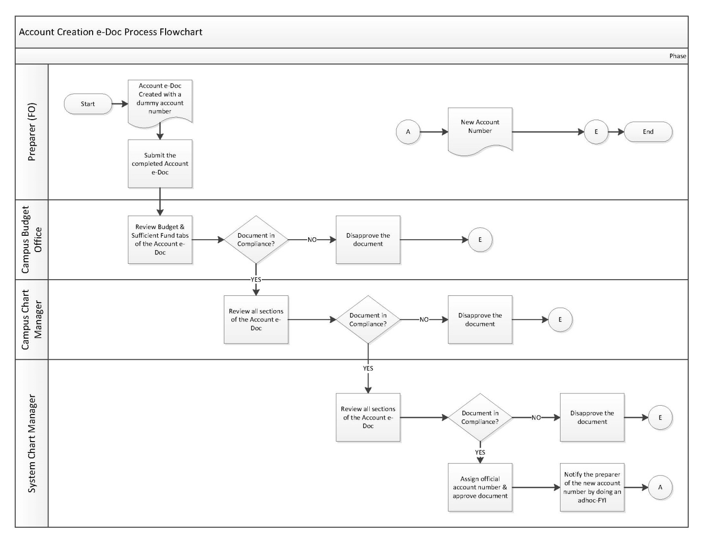 Account number creation flowchart